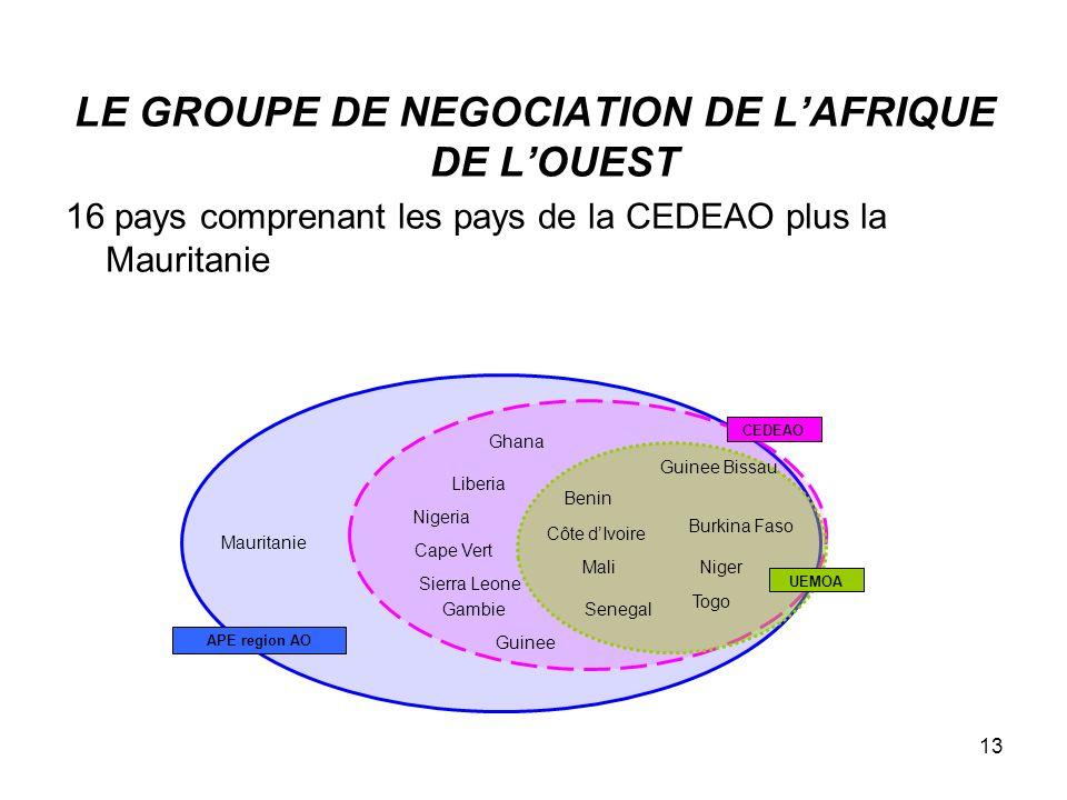 LE GROUPE DE NEGOCIATION DE L'AFRIQUE DE L'OUEST