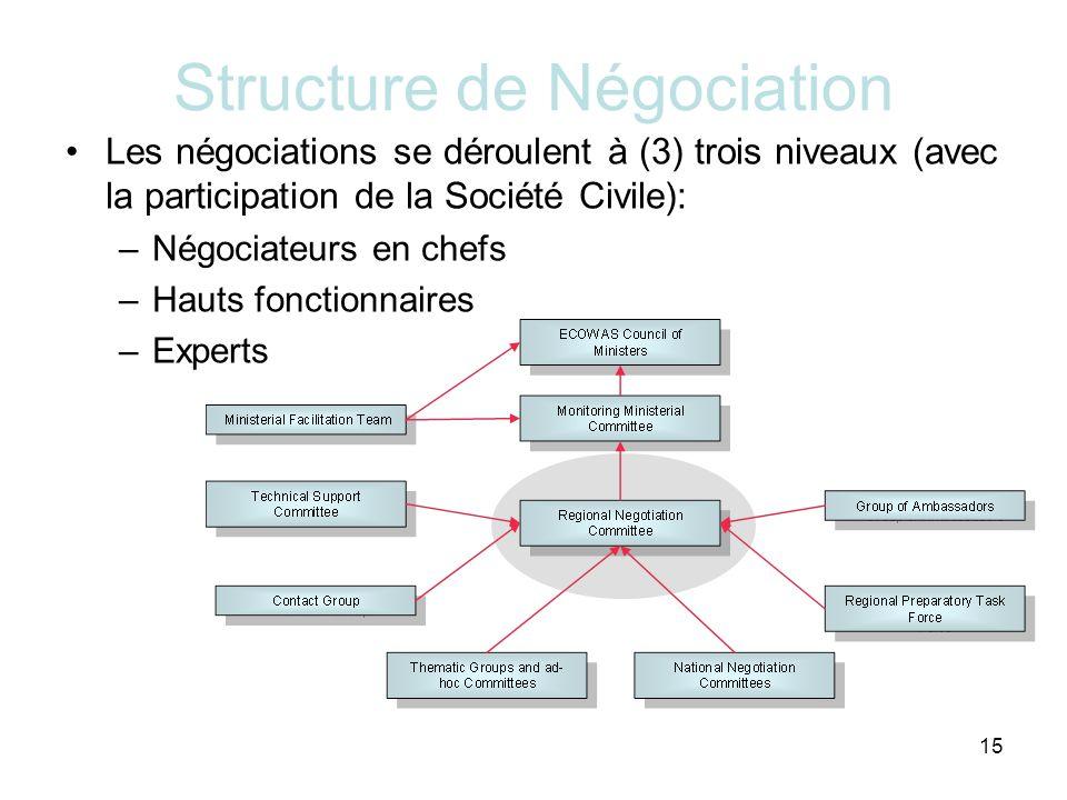 Structure de Négociation