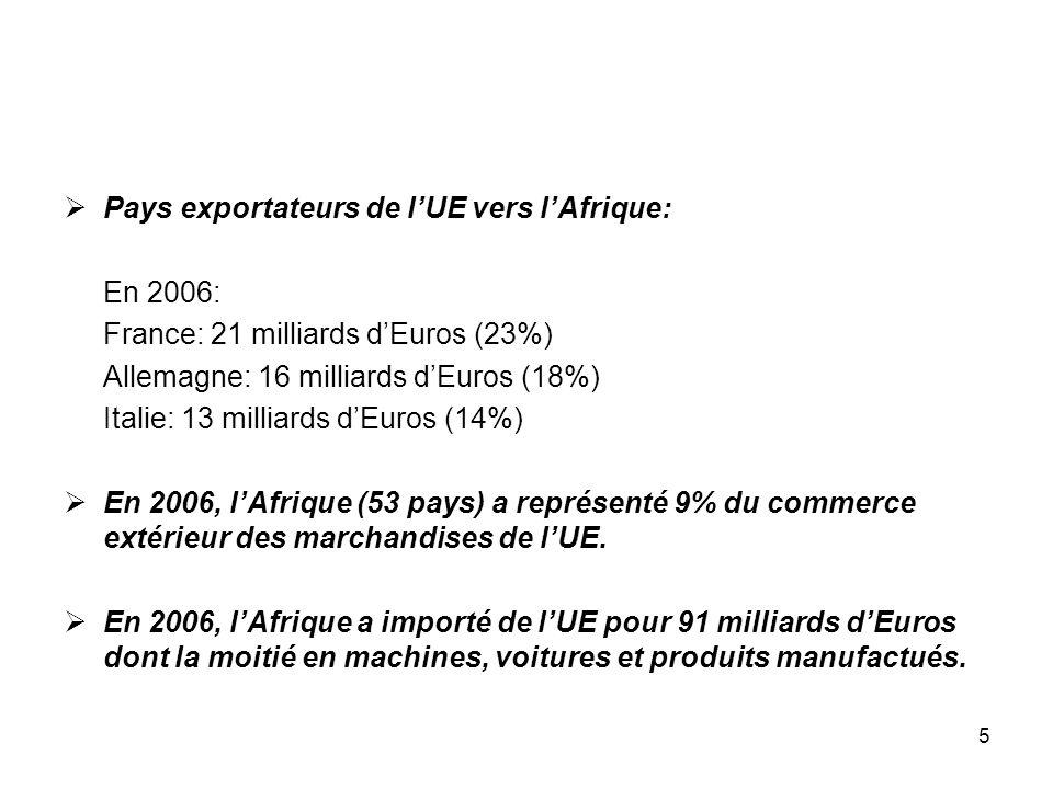 Pays exportateurs de l'UE vers l'Afrique: