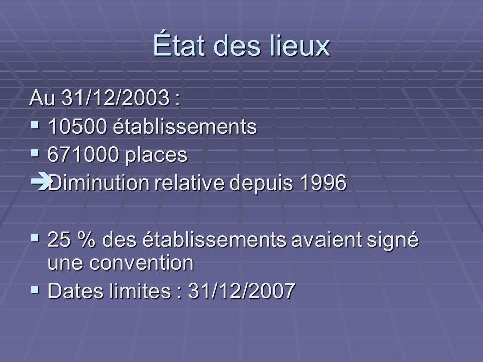 État des lieux Au 31/12/2003 : 10500 établissements 671000 places