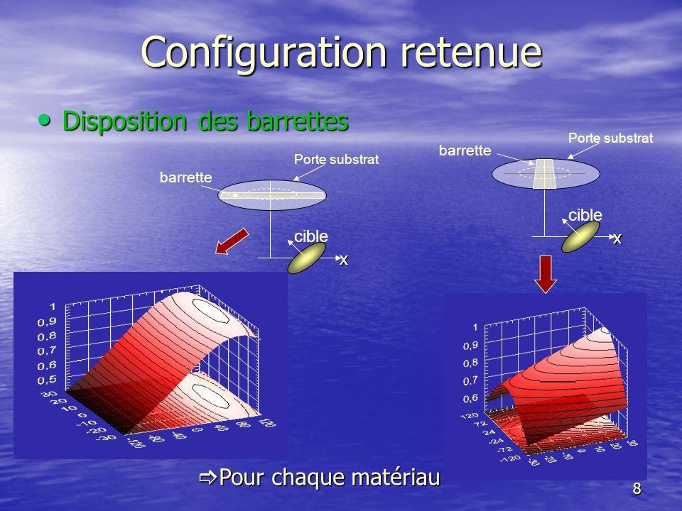 Configuration retenue