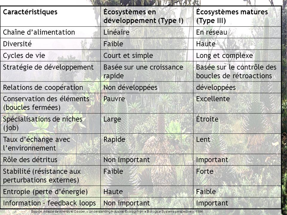 Écosystèmes en développement (Type I) Écosystèmes matures (Type III)