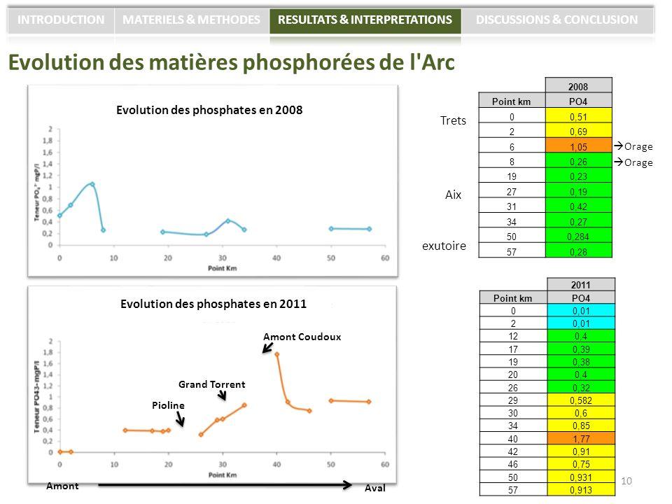 Evolution des matières phosphorées de l Arc