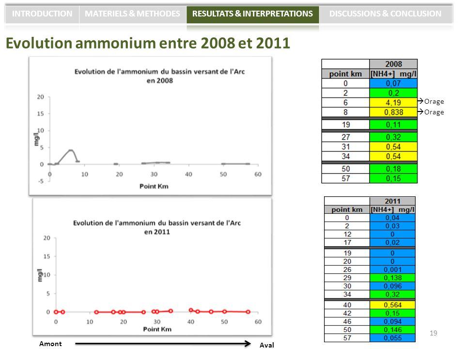 Evolution ammonium entre 2008 et 2011