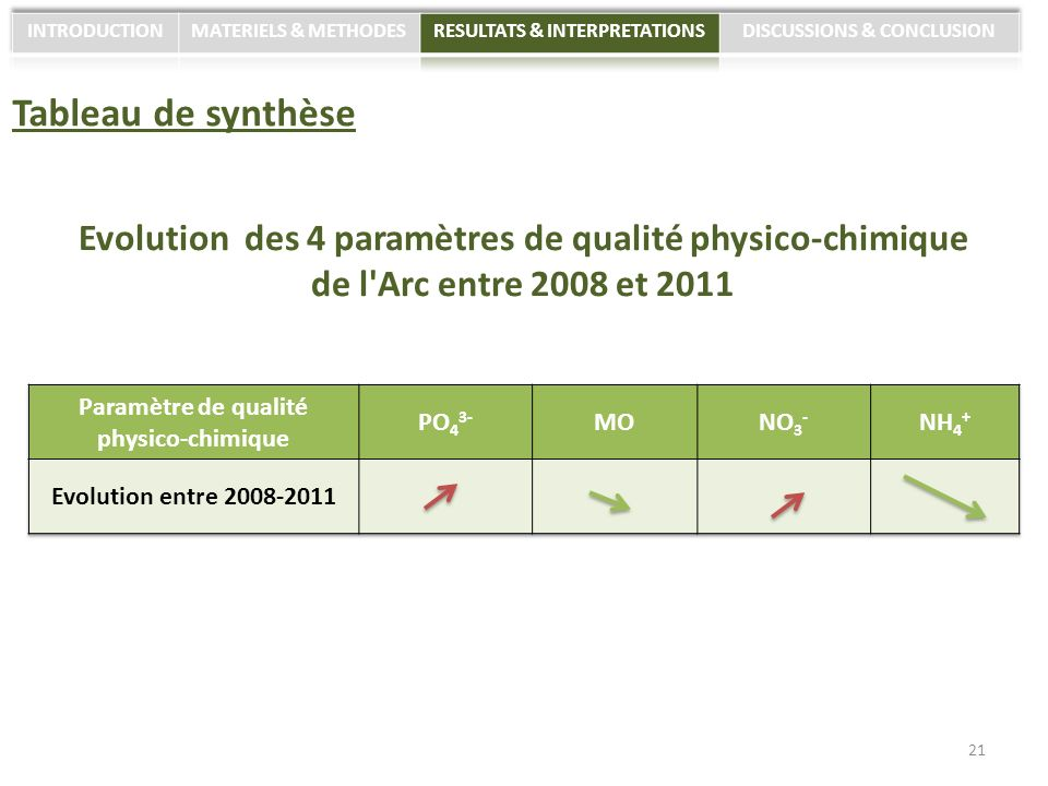 INTRODUCTION MATERIELS & METHODES. RESULTATS & INTERPRETATIONS. DISCUSSIONS & CONCLUSION. Tableau de synthèse.