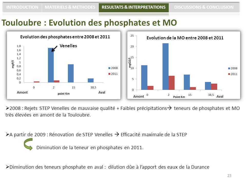 Touloubre : Evolution des phosphates et MO