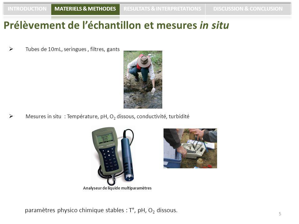 Prélèvement de l'échantillon et mesures in situ