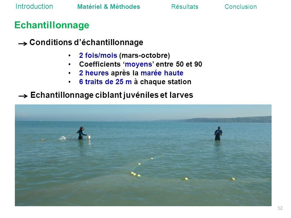 Echantillonnage Conditions d'échantillonnage