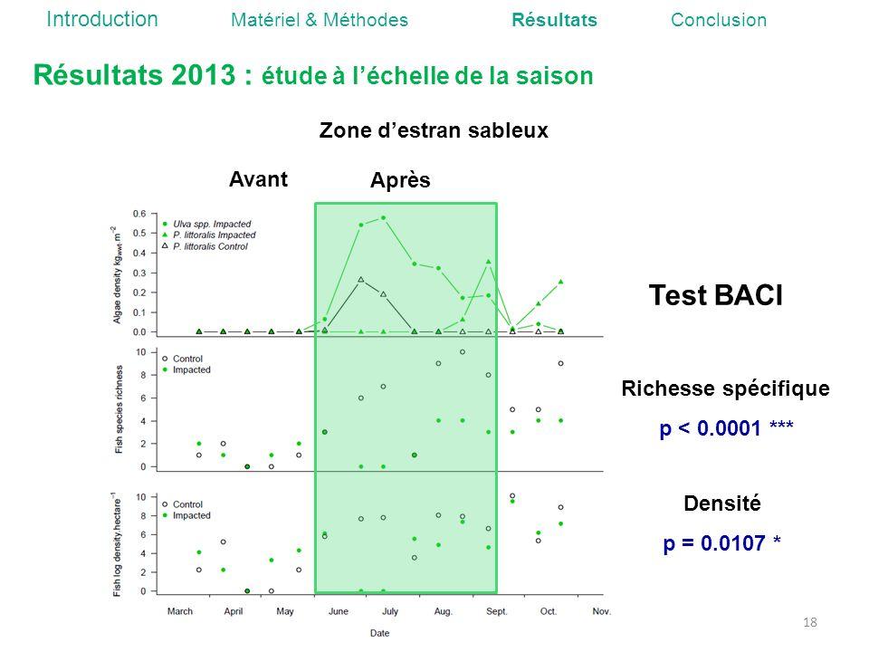 Résultats 2013 : étude à l'échelle de la saison
