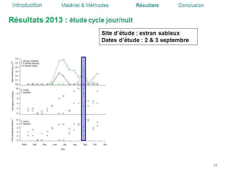 Résultats 2013 : étude cycle jour/nuit