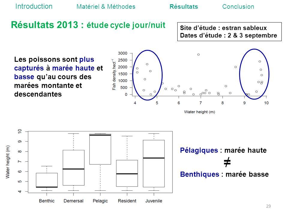 = Résultats 2013 : étude cycle jour/nuit
