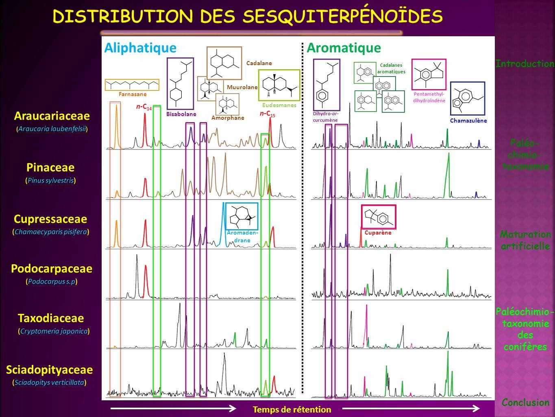 Distribution des sesquiterpénoïdes