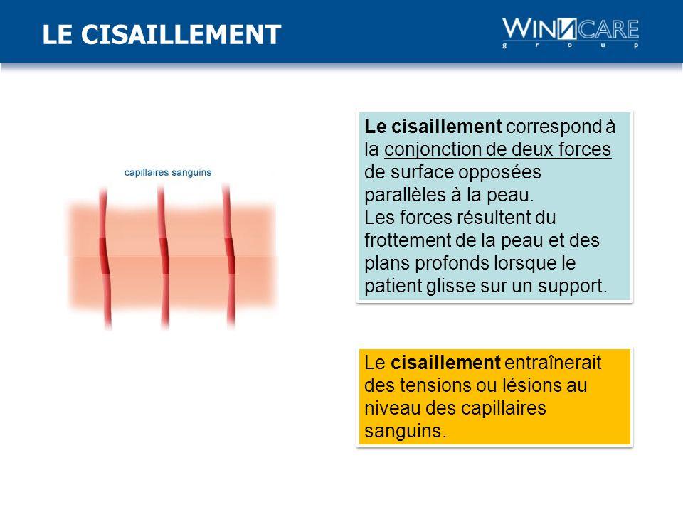 LE CISAILLEMENT Le cisaillement correspond à la conjonction de deux forces de surface opposées parallèles à la peau.