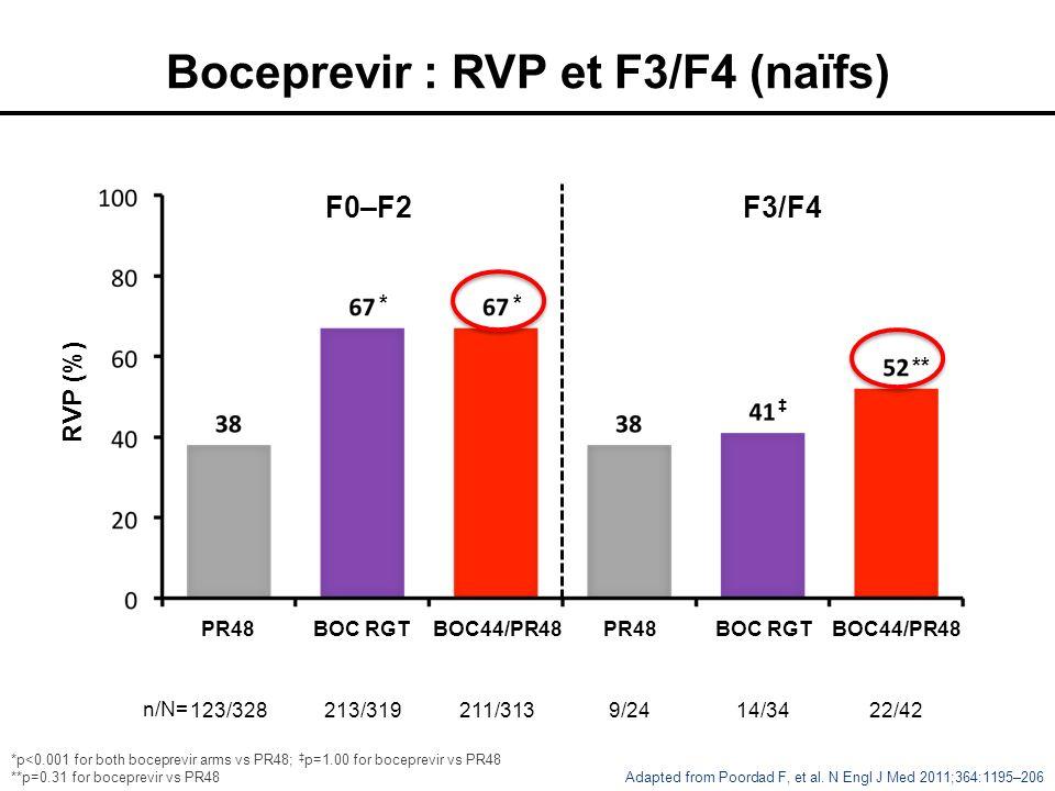 Boceprevir : RVP et F3/F4 (naïfs)