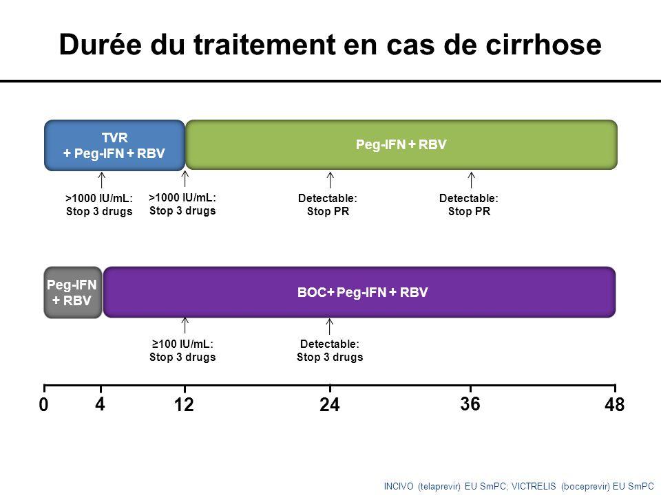 Durée du traitement en cas de cirrhose