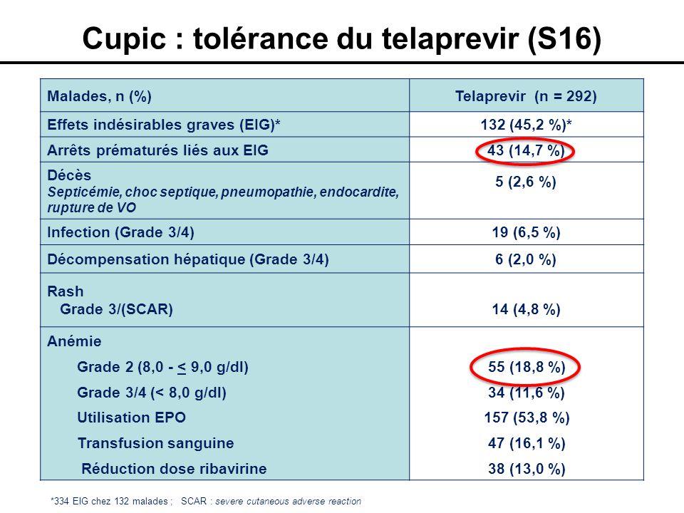 Cupic : tolérance du telaprevir (S16)