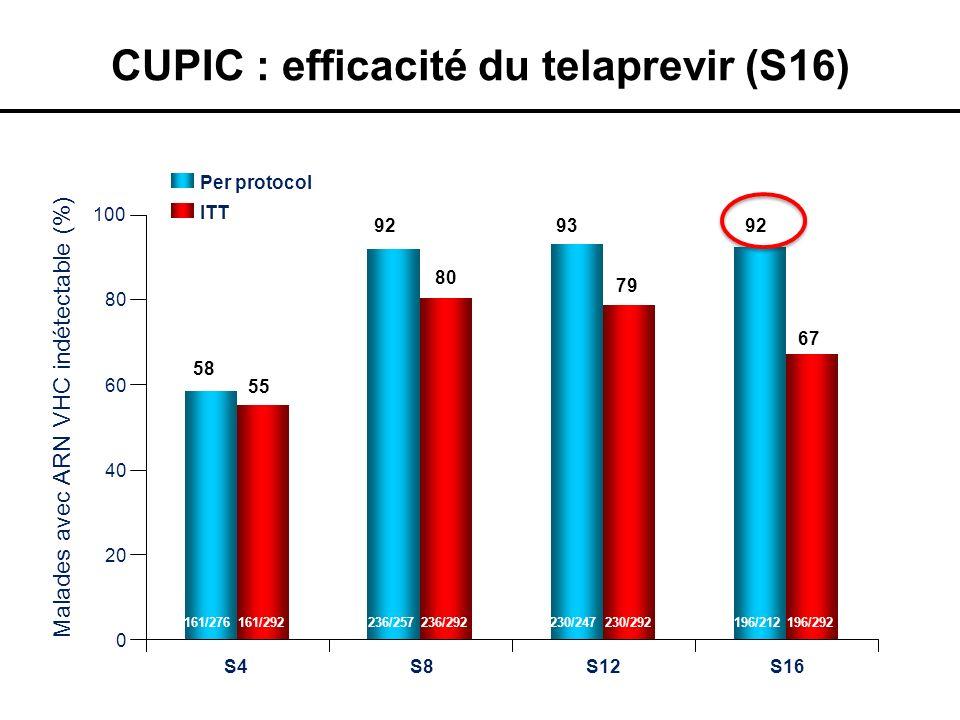 CUPIC : efficacité du telaprevir (S16)