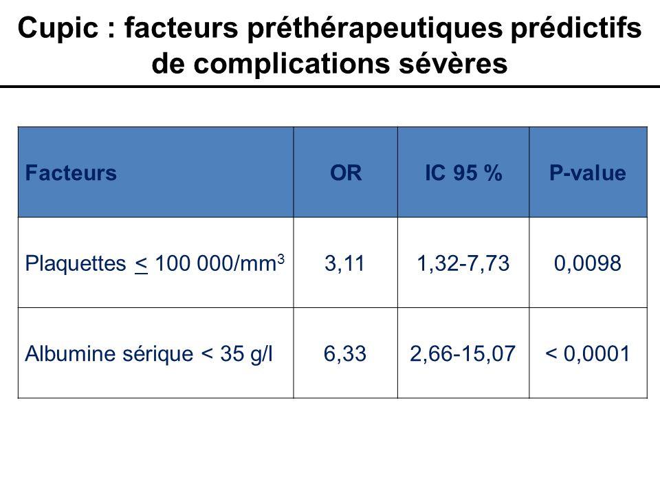 Cupic : facteurs préthérapeutiques prédictifs de complications sévères