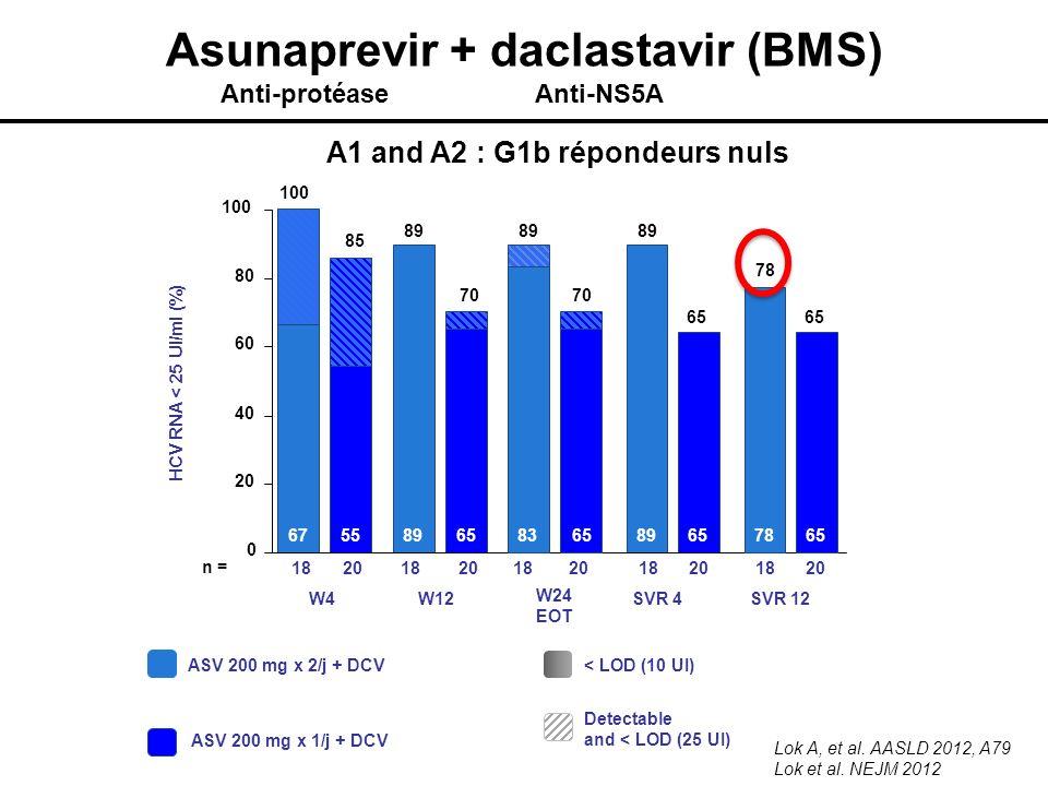 Asunaprevir + daclastavir (BMS) A1 and A2 : G1b répondeurs nuls