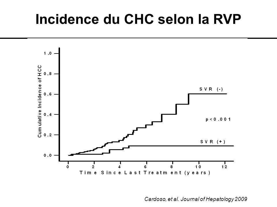 Incidence du CHC selon la RVP