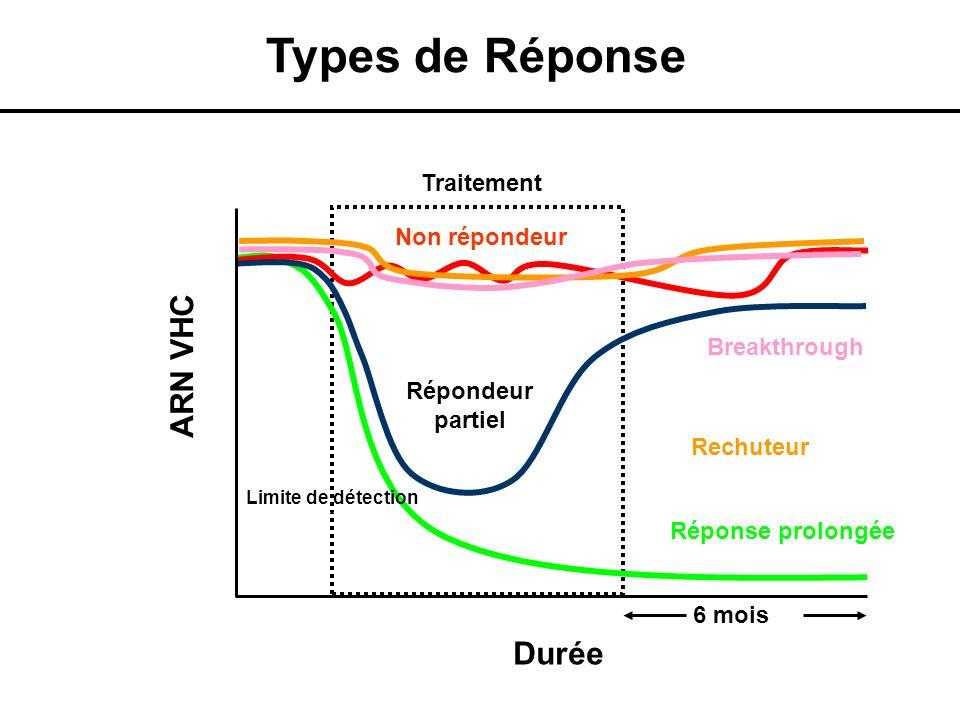 Types de Réponse ARN VHC Durée Traitement Non répondeur Breakthrough