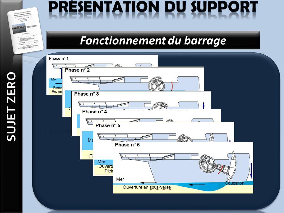 Présentation du support Fonctionnement du barrage