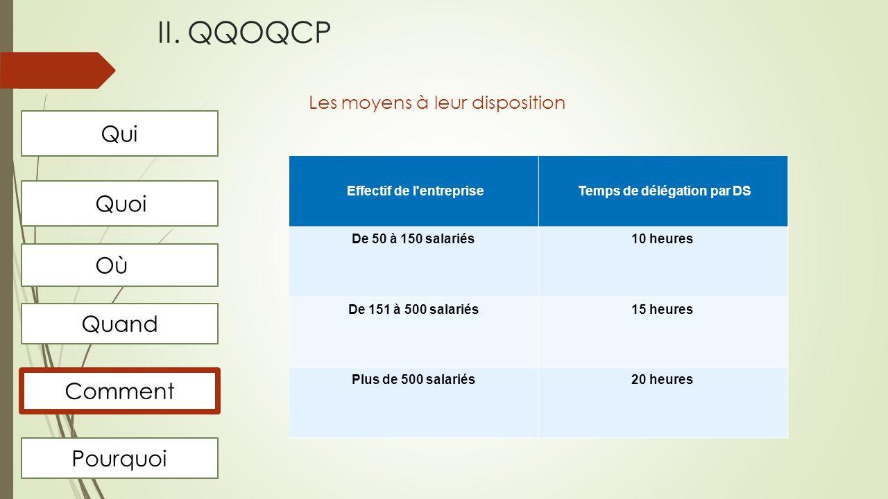 Effectif de l entreprise Temps de délégation par DS