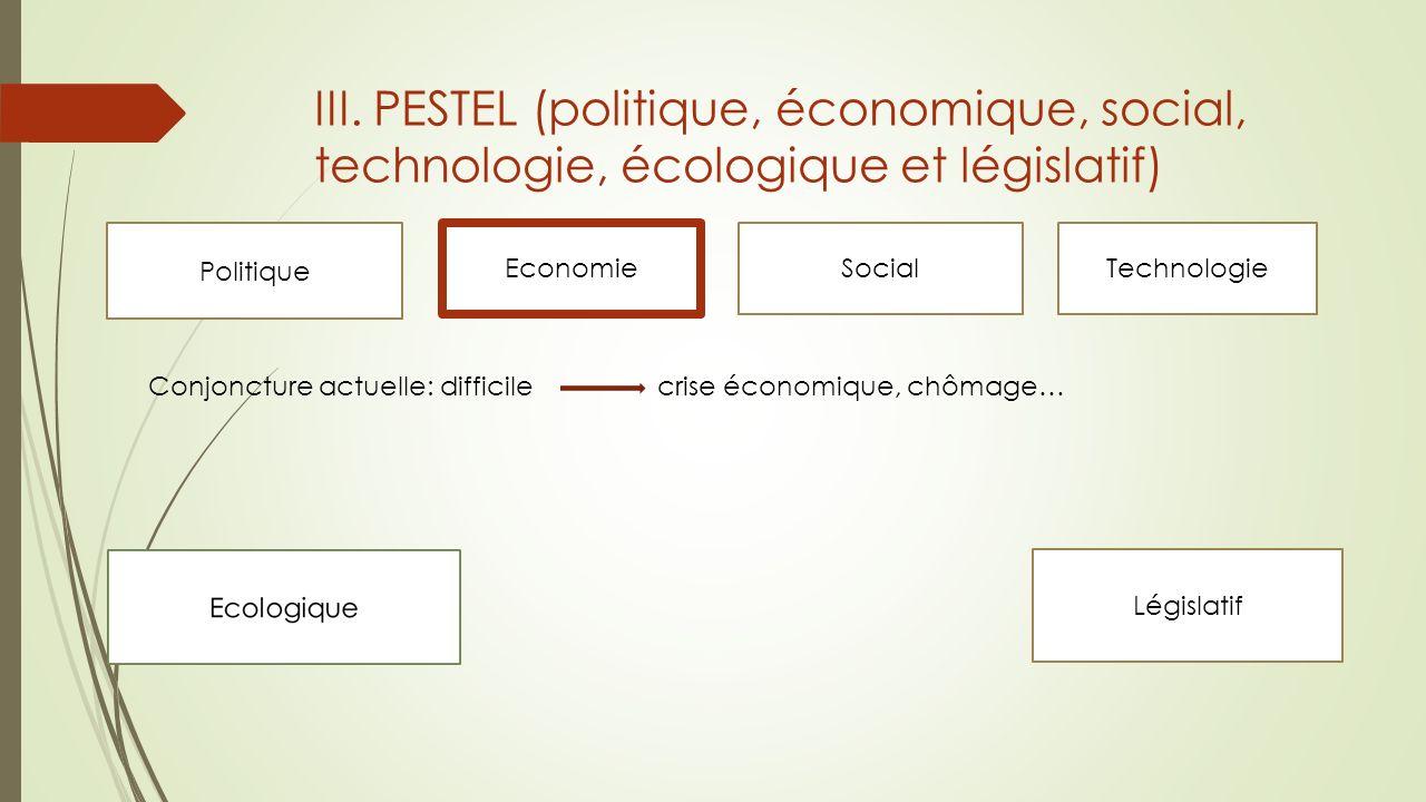 III. PESTEL (politique, économique, social, technologie, écologique et législatif)
