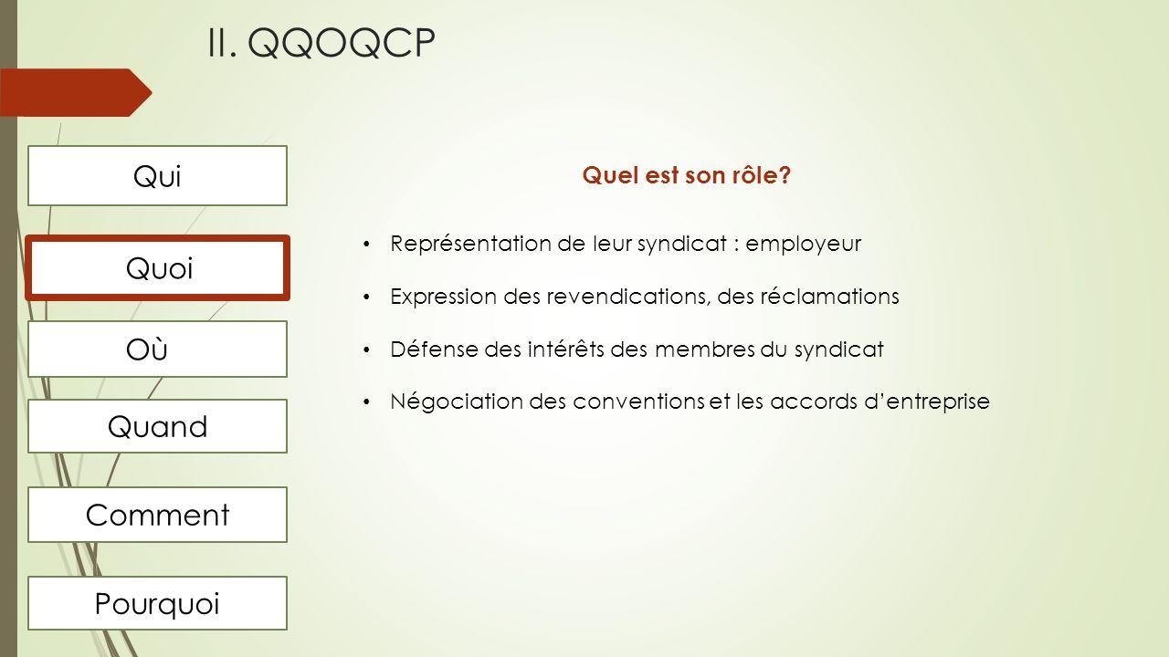II. QQOQCP Qui Quoi Où Quand Comment Pourquoi Quel est son rôle