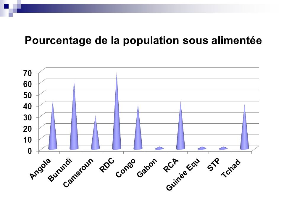 Pourcentage de la population sous alimentée
