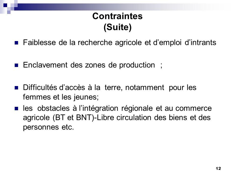 Contraintes (Suite) Faiblesse de la recherche agricole et d'emploi d'intrants. Enclavement des zones de production ;