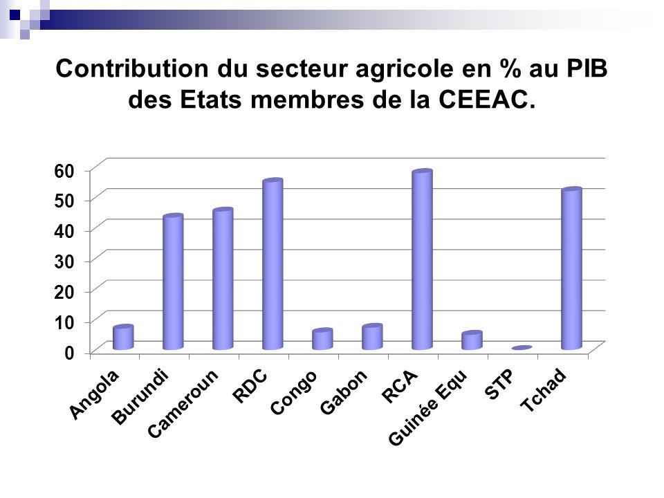 Contribution du secteur agricole en % au PIB des Etats membres de la CEEAC.