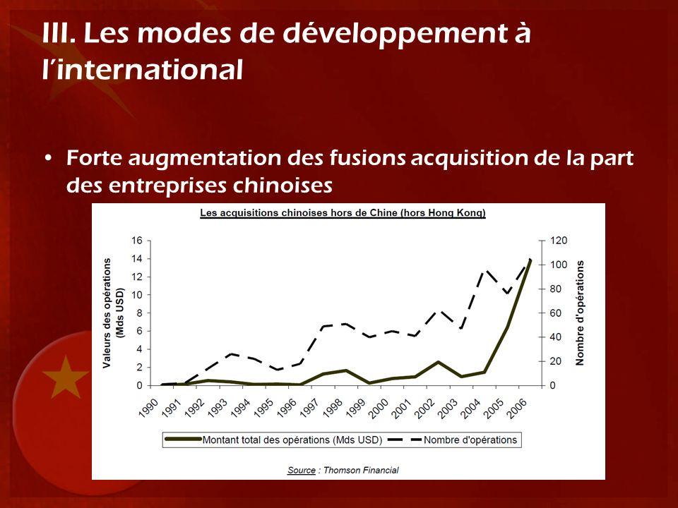 III. Les modes de développement à l'international