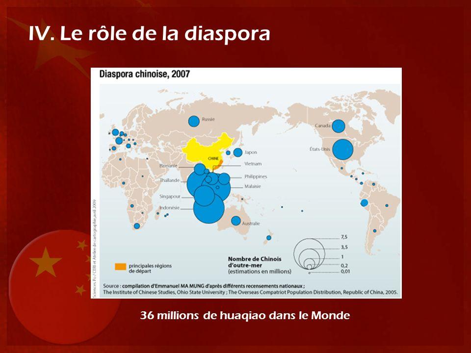 IV. Le rôle de la diaspora