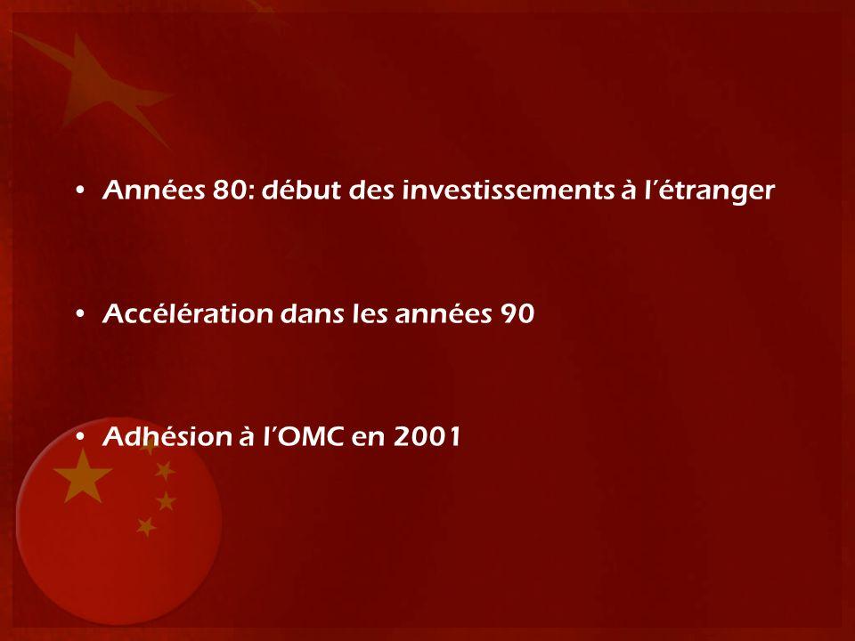 Années 80: début des investissements à l'étranger