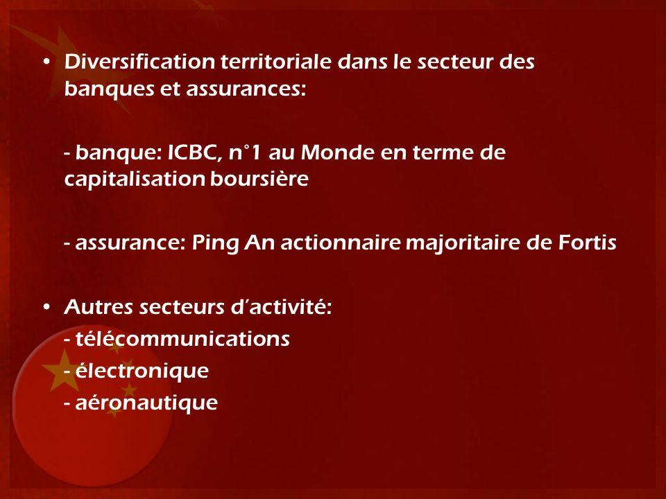 Diversification territoriale dans le secteur des banques et assurances: