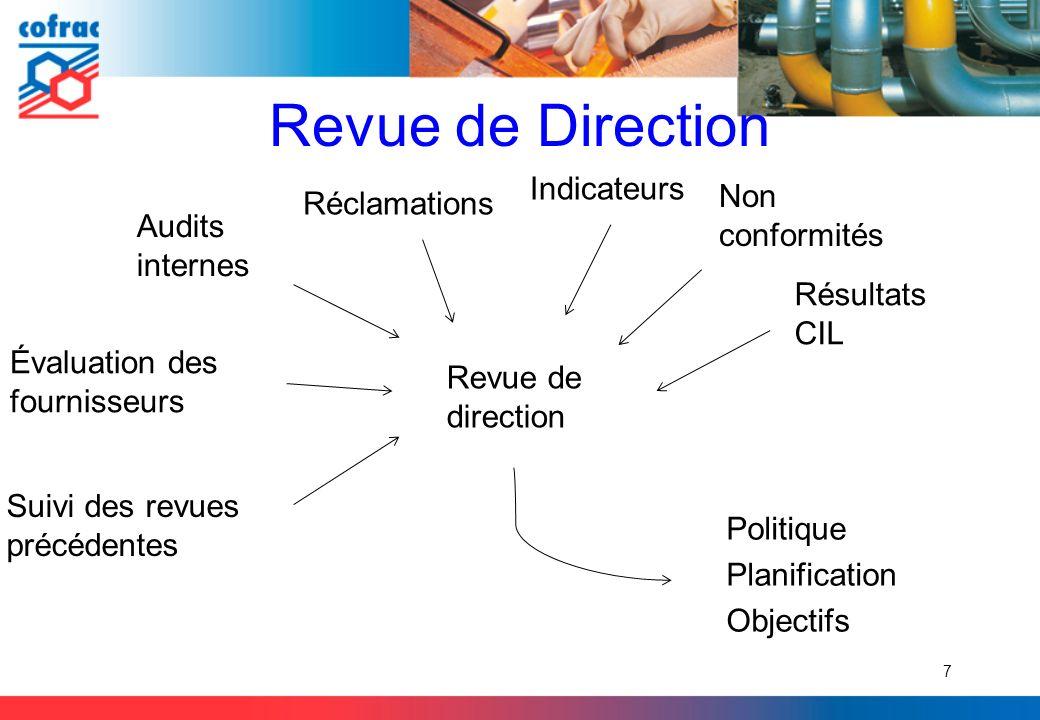 Revue de Direction Indicateurs Non conformités Réclamations