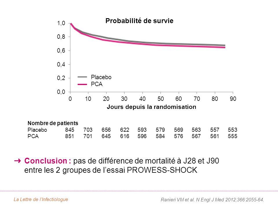 Résultats* PCA. Placebo. Risque relatif (IC95) p. Décès – n./n. total (%) À J28. 223/846 (26,4)