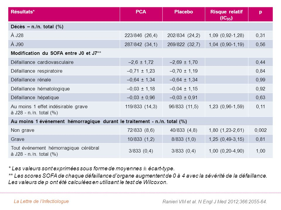 Conclusion Dans cette étude de haut niveau méthodologique, la PCA ne permet pas de réduire la mortalité à J28 et à J90 au cours du choc septique.