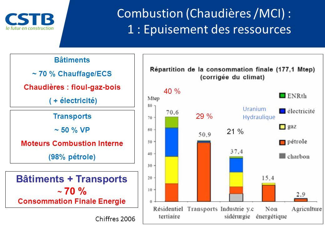 Combustion (Chaudières /MCI) : 1 : Epuisement des ressources