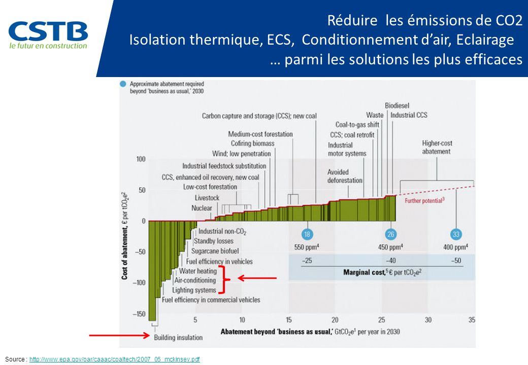 Isolation thermique, ECS, Conditionnement d'air, Eclairage