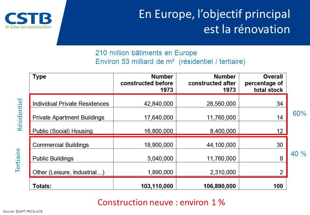 En Europe, l'objectif principal est la rénovation