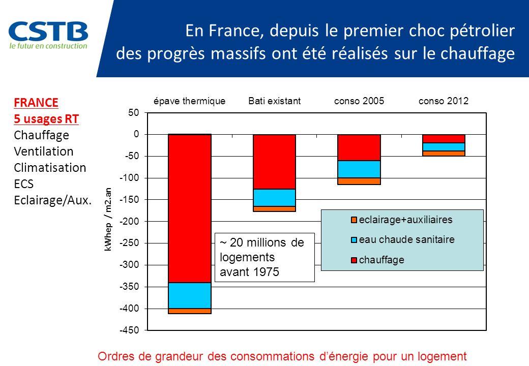 En France, depuis le premier choc pétrolier des progrès massifs ont été réalisés sur le chauffage
