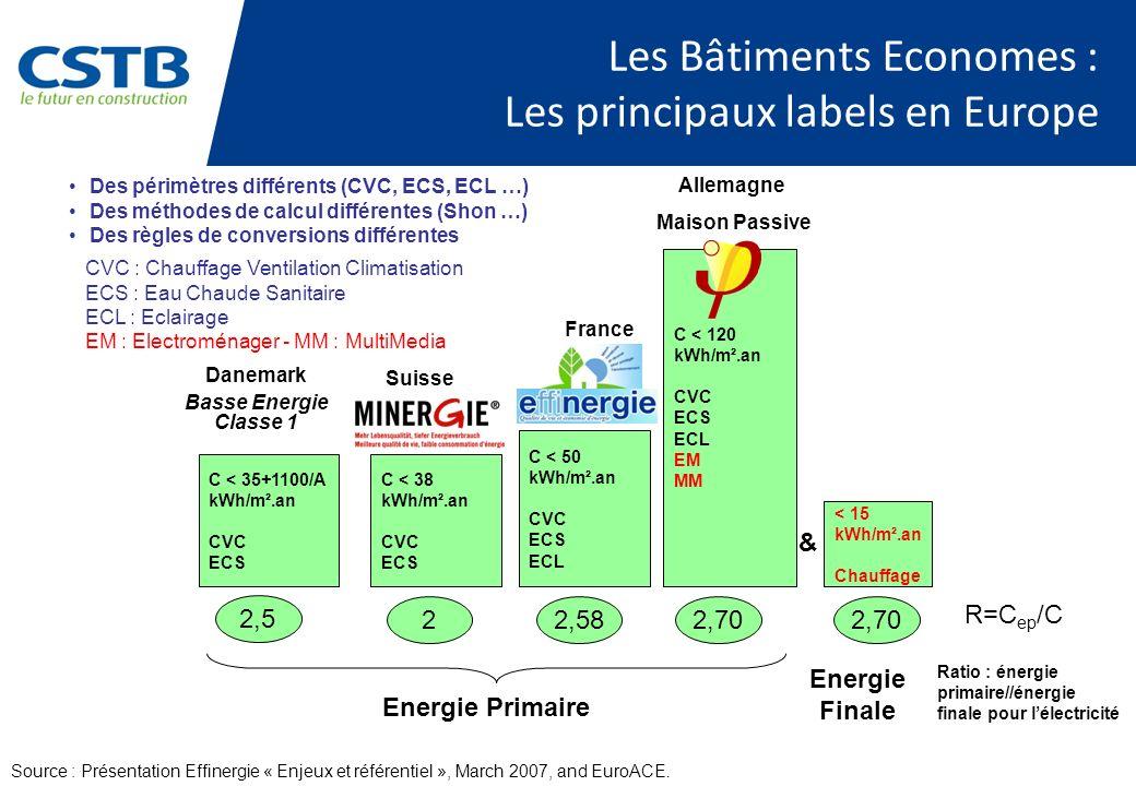 Les Bâtiments Economes : Les principaux labels en Europe