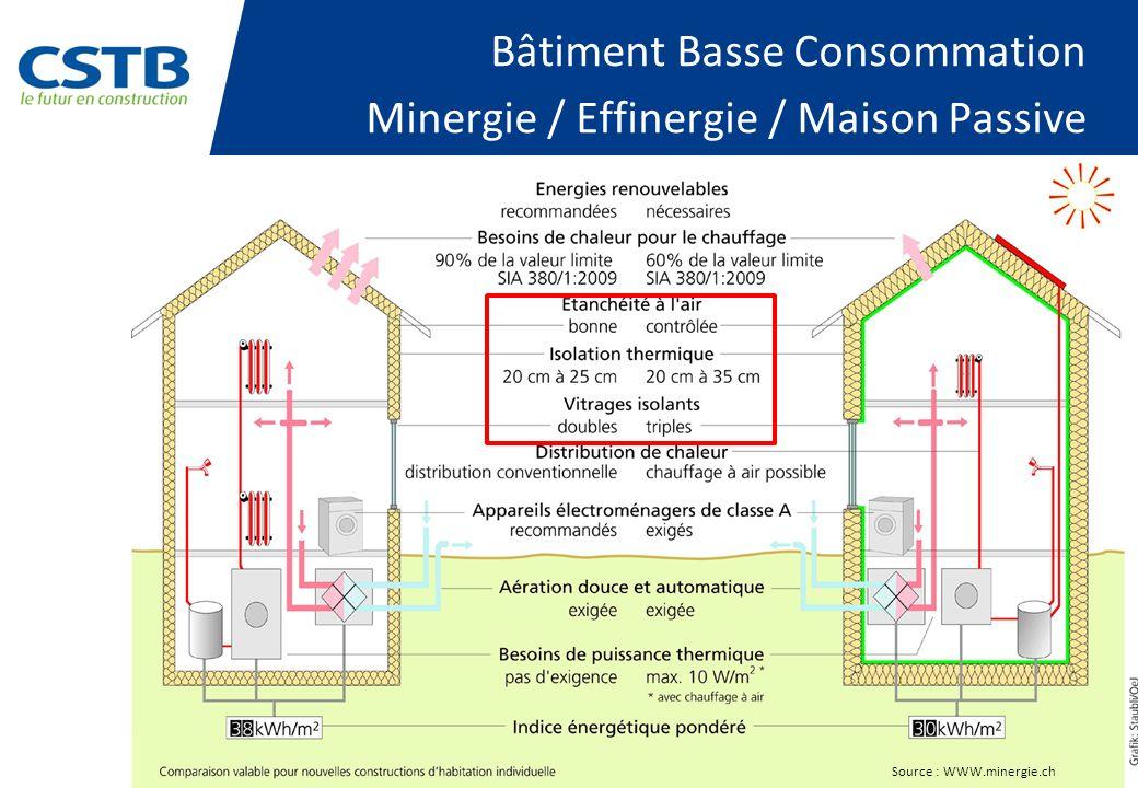 Bâtiment Basse Consommation Minergie / Effinergie / Maison Passive