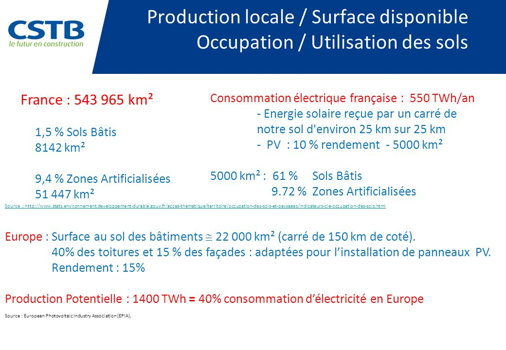 Production locale / Surface disponible Occupation / Utilisation des sols