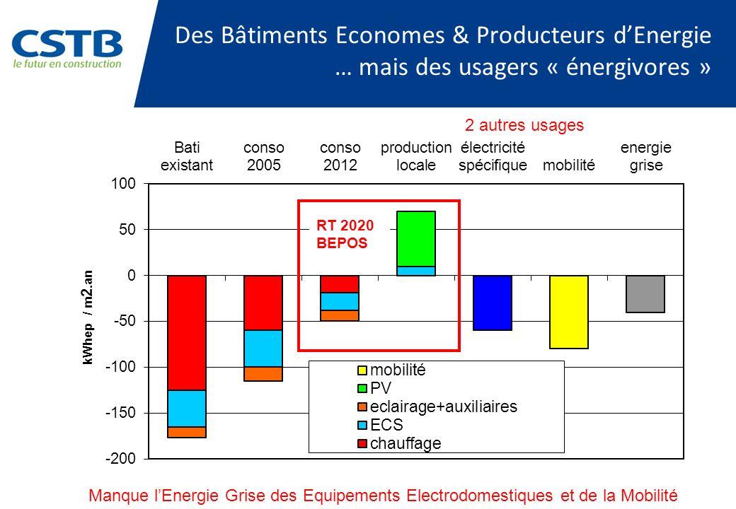 Des Bâtiments Economes & Producteurs d'Energie … mais des usagers « énergivores »