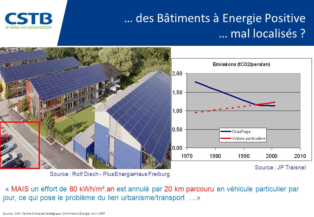 … des Bâtiments à Energie Positive … mal localisés