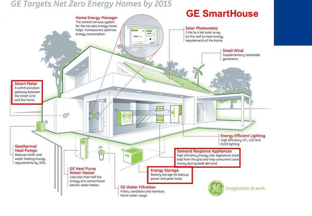 GE SmartHouse
