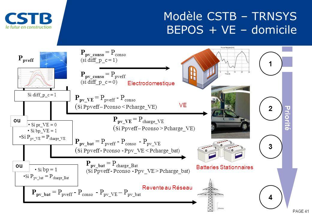 Modèle CSTB – TRNSYS BEPOS + VE – domicile